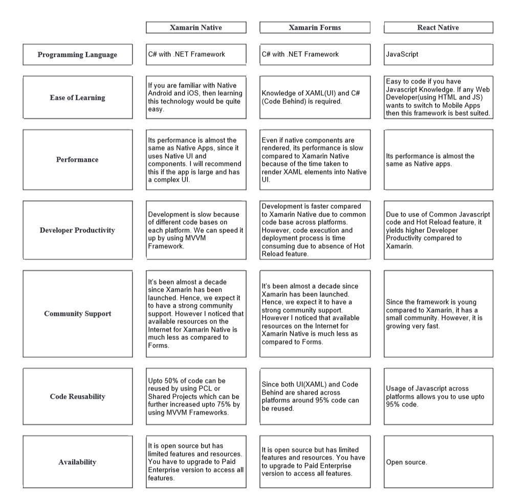 Xamarin Native vs Xamarin Forms vs React Native - Comparison Chart